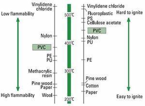 Pvc S Physical Properties Pvc