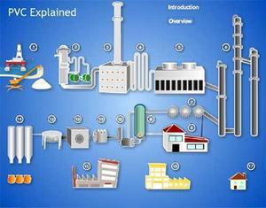 The PVC production process explained - PVC